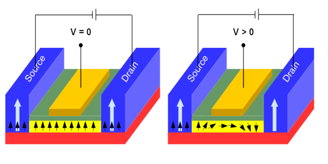 spin transistor